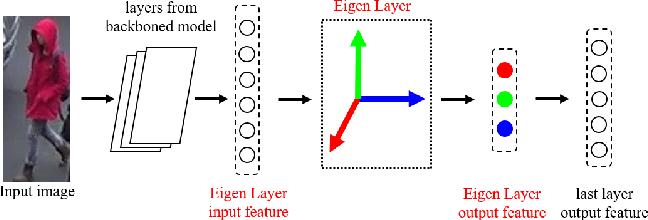 Figure 3 for SVDNet for Pedestrian Retrieval