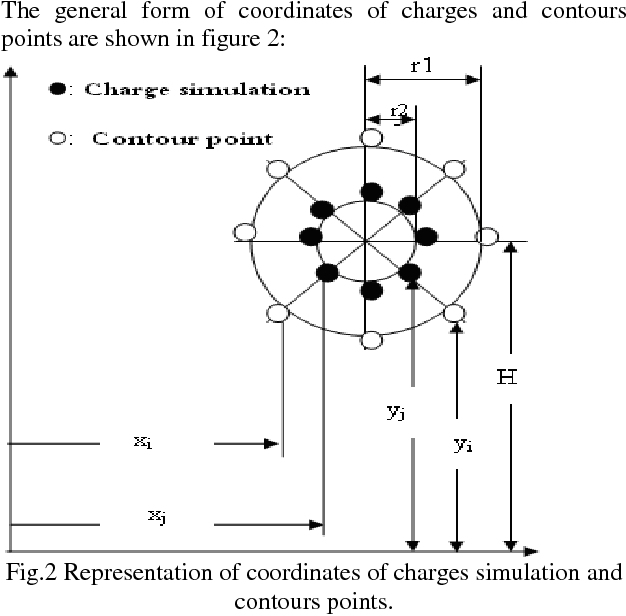 The influence of sag in the Electric Field calculation around High