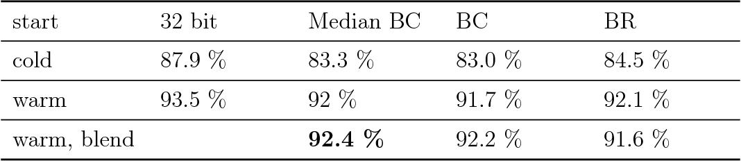 Figure 1 for Median Binary-Connect Method and a Binary Convolutional Neural Nework for Word Recognition