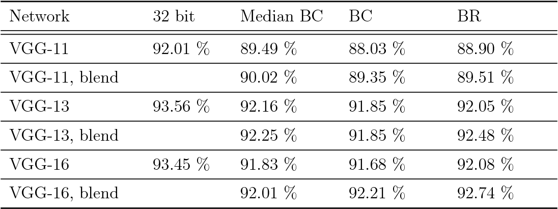 Figure 3 for Median Binary-Connect Method and a Binary Convolutional Neural Nework for Word Recognition