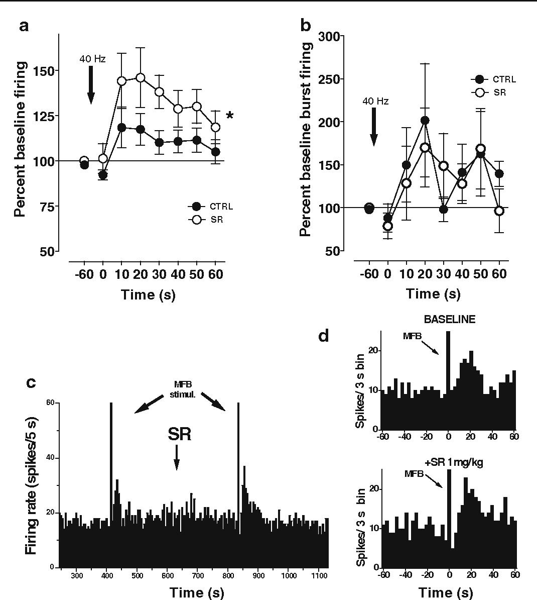 Medial forebrain bundle stimulation evokes endocannabinoid-mediated ...