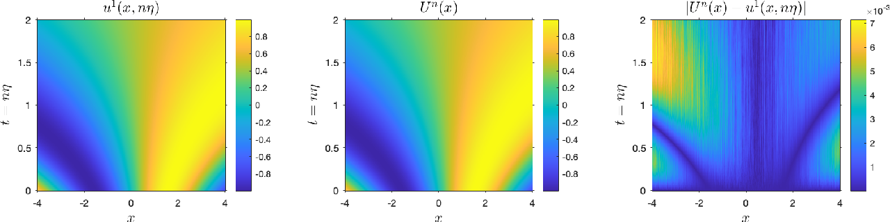 Figure 2 for Uniform-in-Time Weak Error Analysis for Stochastic Gradient Descent Algorithms via Diffusion Approximation