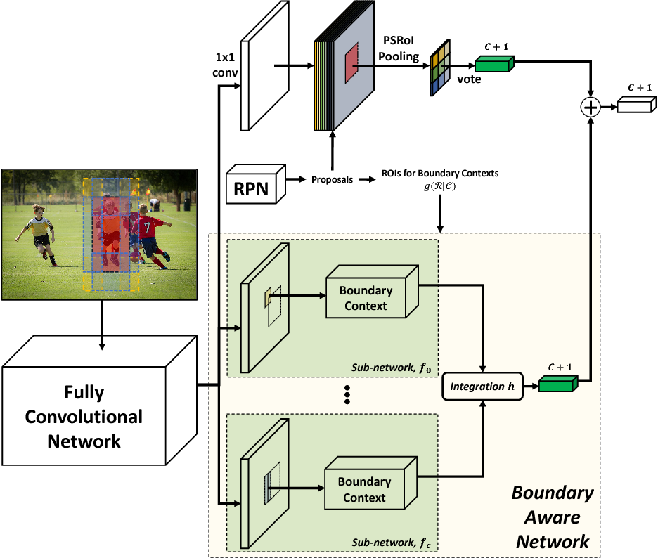 Figure 3 for BAN: Focusing on Boundary Context for Object Detection