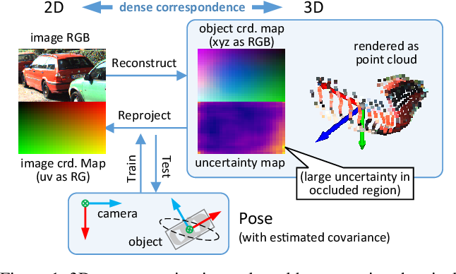 Figure 1 for MonoRUn: Monocular 3D Object Detection by Reconstruction and Uncertainty Propagation