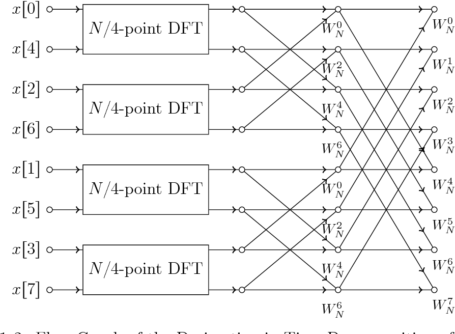 A Fast Poisson Solver with Periodic Boundary Conditions for GPU