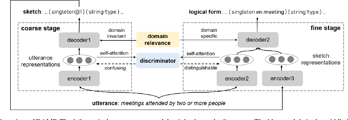 Figure 2 for Domain Adaptation for Semantic Parsing