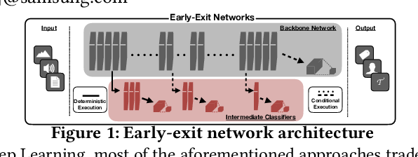 Figure 1 for Adaptive Inference through Early-Exit Networks: Design, Challenges and Directions