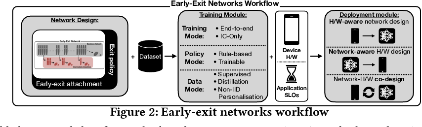 Figure 3 for Adaptive Inference through Early-Exit Networks: Design, Challenges and Directions