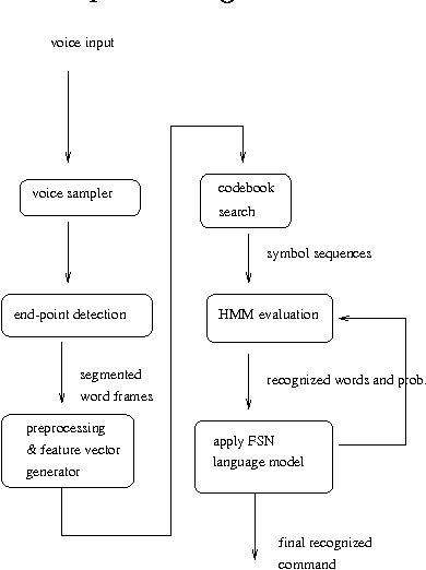 Figure 1 for Integrating HMM-Based Speech Recognition With Direct Manipulation In A Multimodal Korean Natural Language Interface