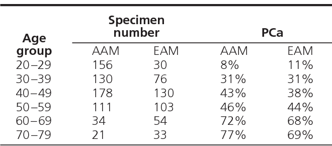 Table 1. Incidence of Prostate Cancer in Autopsy Specimens from Men Who Died of Unrelated Causes, Detroit, Michigan 1993–2004