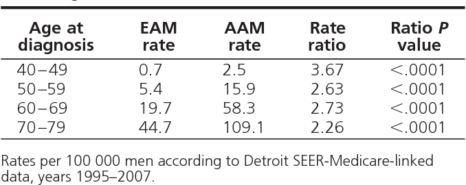 Table 2. Incidence of Invasive Distant Stage Cancer in Men Diagnosed with Prostate Cancer