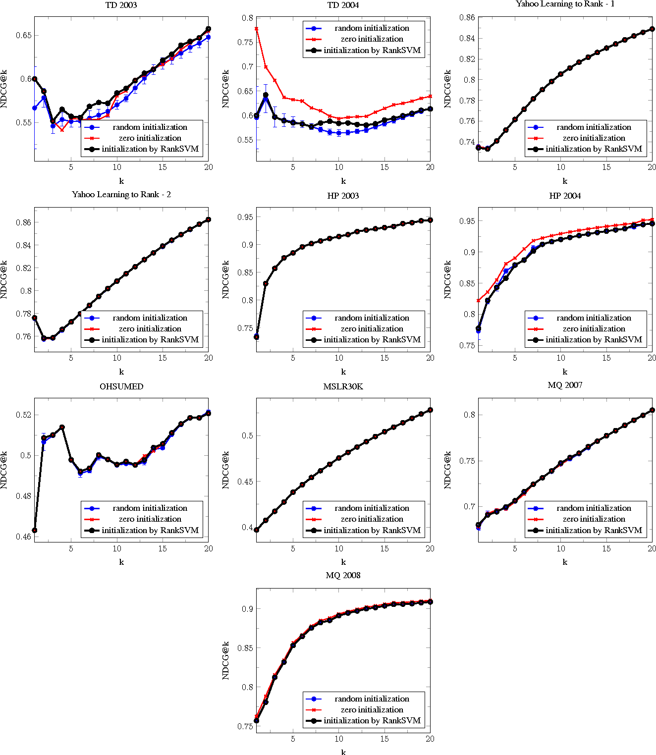 Figure 4 for Ranking via Robust Binary Classification and Parallel Parameter Estimation in Large-Scale Data