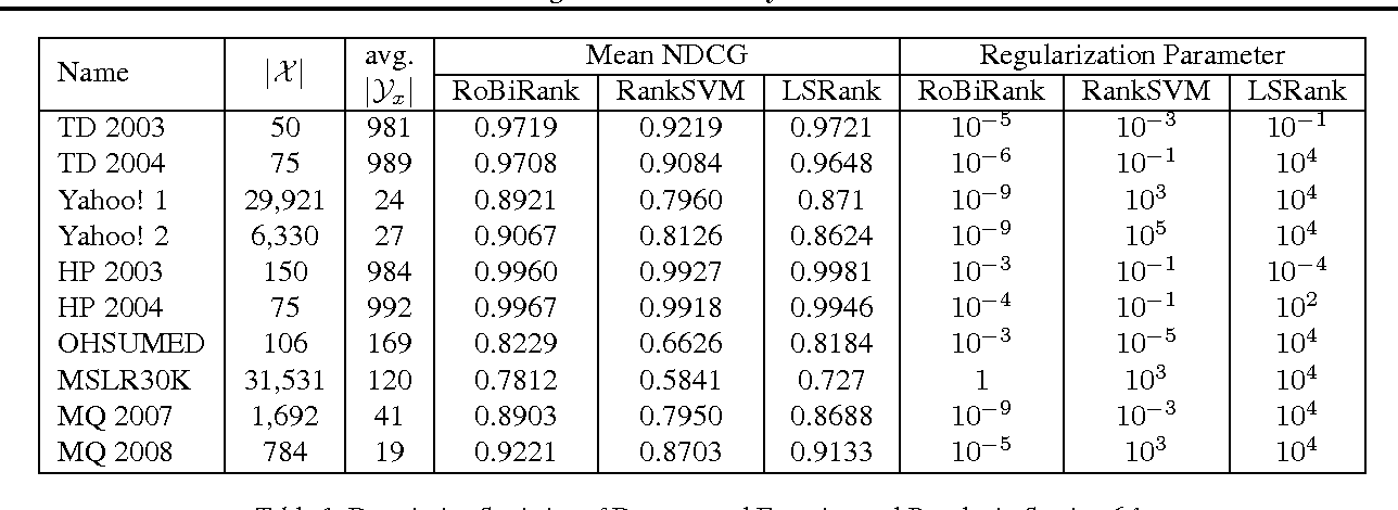 Figure 2 for Ranking via Robust Binary Classification and Parallel Parameter Estimation in Large-Scale Data