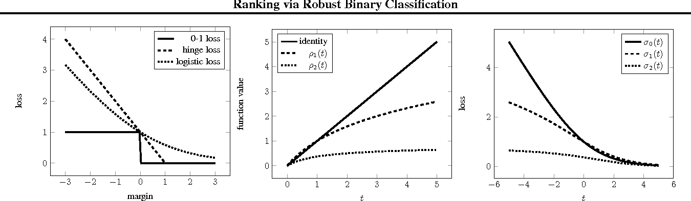 Figure 1 for Ranking via Robust Binary Classification and Parallel Parameter Estimation in Large-Scale Data