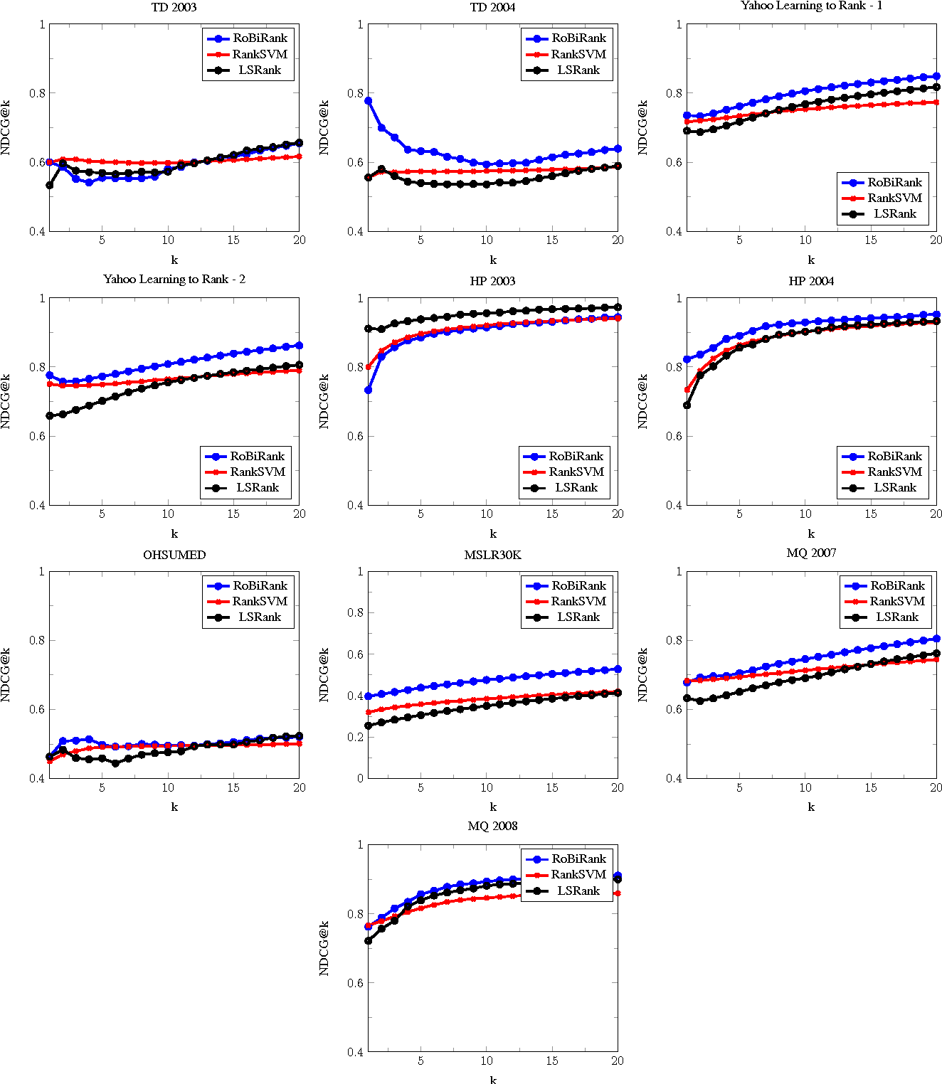 Figure 3 for Ranking via Robust Binary Classification and Parallel Parameter Estimation in Large-Scale Data