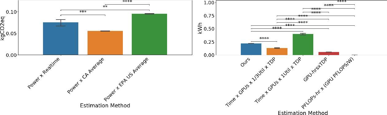 Figure 4 for Towards the Systematic Reporting of the Energy and Carbon Footprints of Machine Learning