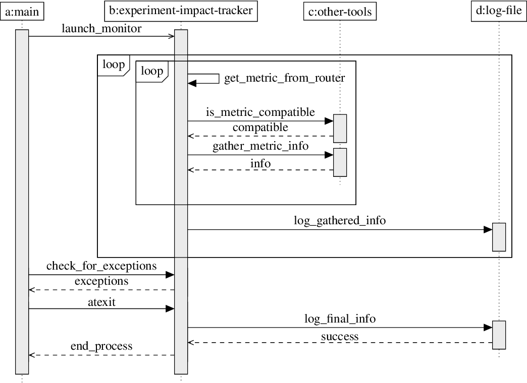 Figure 1 for Towards the Systematic Reporting of the Energy and Carbon Footprints of Machine Learning