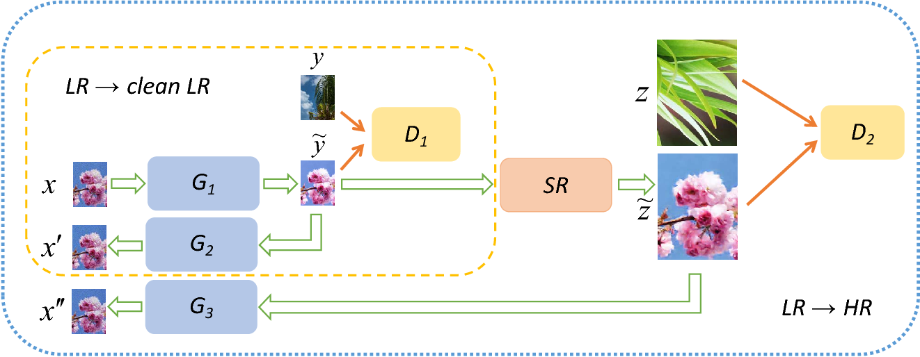 Figure 3 for Unsupervised Image Super-Resolution using Cycle-in-Cycle Generative Adversarial Networks