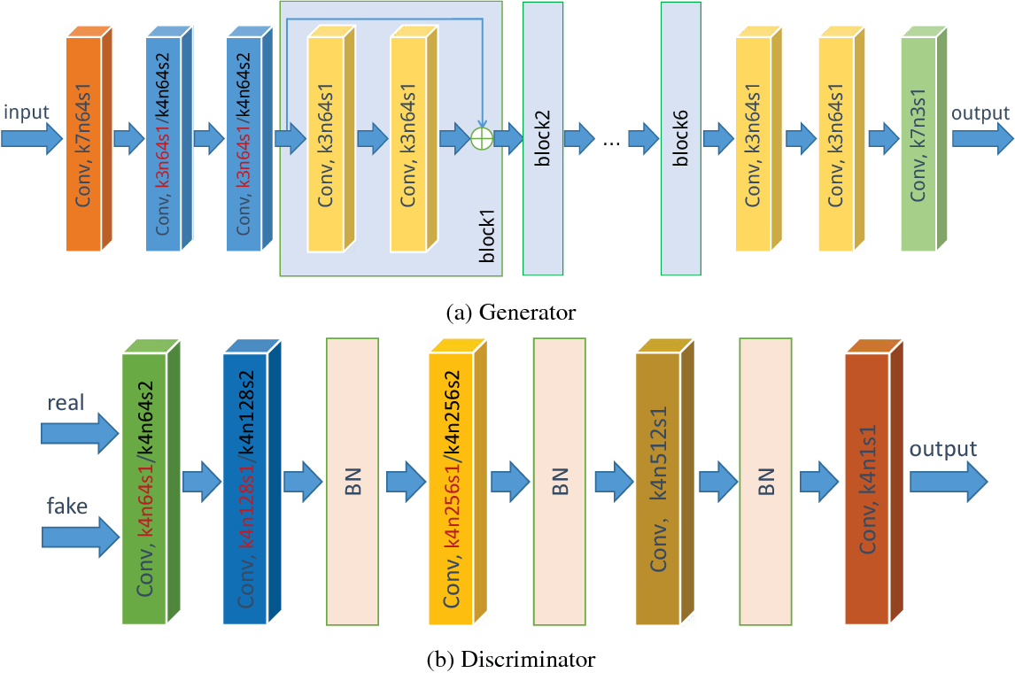 Figure 4 for Unsupervised Image Super-Resolution using Cycle-in-Cycle Generative Adversarial Networks