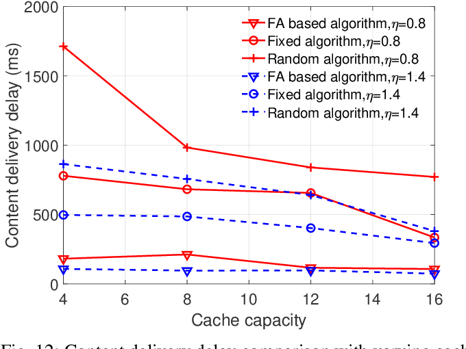 Figure 4 for Caching Placement and Resource Allocation for Cache-Enabling UAV NOMA Networks