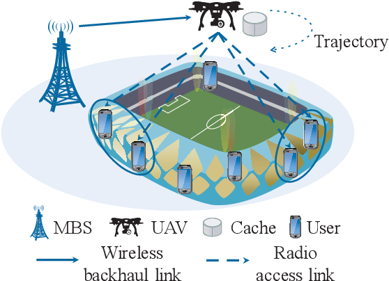 Figure 1 for Caching Placement and Resource Allocation for Cache-Enabling UAV NOMA Networks