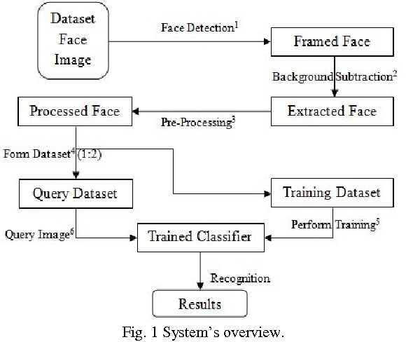 """Figure 1 for Image-based Face Detection and Recognition: """"State of the Art"""""""