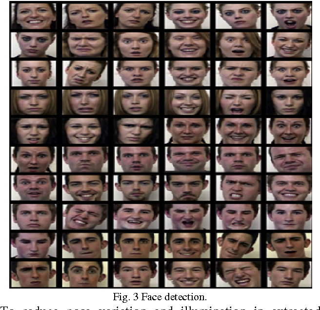 """Figure 4 for Image-based Face Detection and Recognition: """"State of the Art"""""""