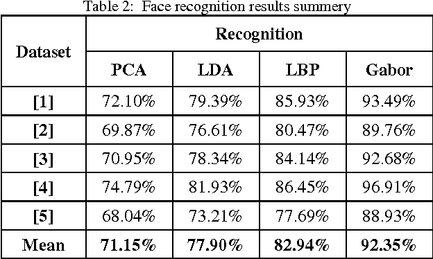 """Figure 3 for Image-based Face Detection and Recognition: """"State of the Art"""""""