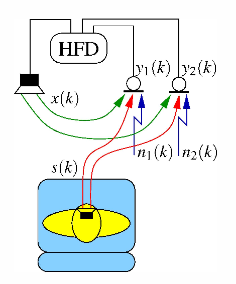 A DSP system for hardware-in-the-loop testing of hands-free car kits