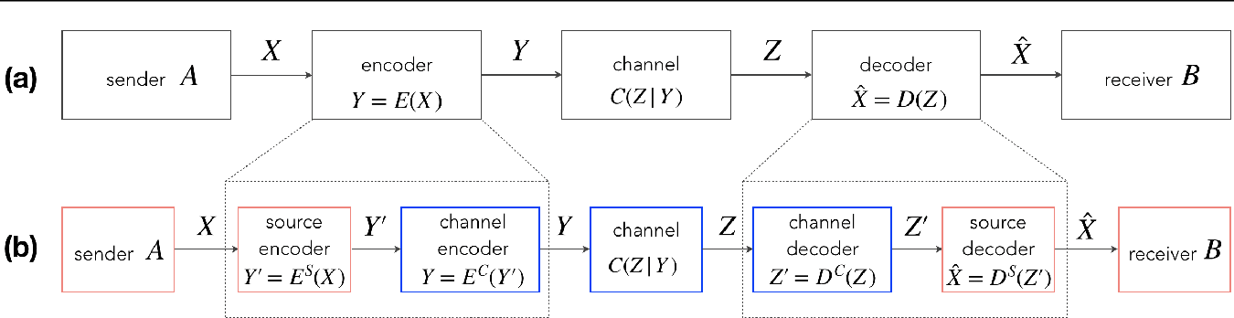 Figure 1 for Neural Communication Systems with Bandwidth-limited Channel
