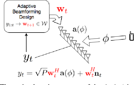 Figure 1 for Active Learning and CSI acquisition for mmWave Initial Alignment