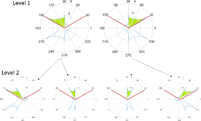 Figure 3 for Active Learning and CSI acquisition for mmWave Initial Alignment