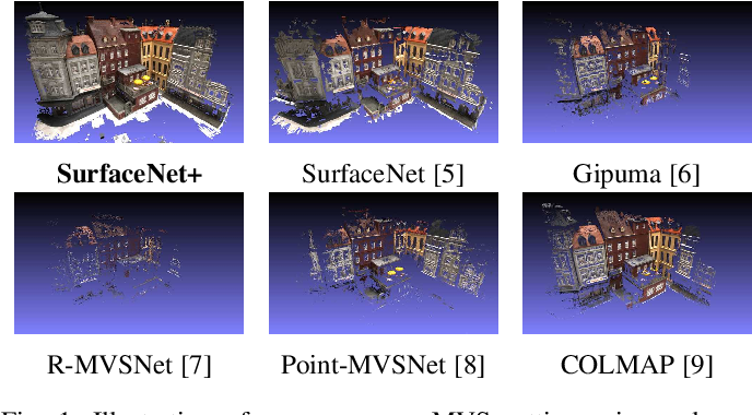 Figure 1 for SurfaceNet+: An End-to-end 3D Neural Network for Very Sparse Multi-view Stereopsis