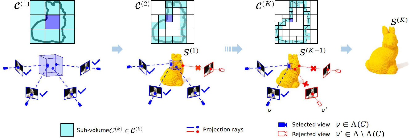 Figure 3 for SurfaceNet+: An End-to-end 3D Neural Network for Very Sparse Multi-view Stereopsis