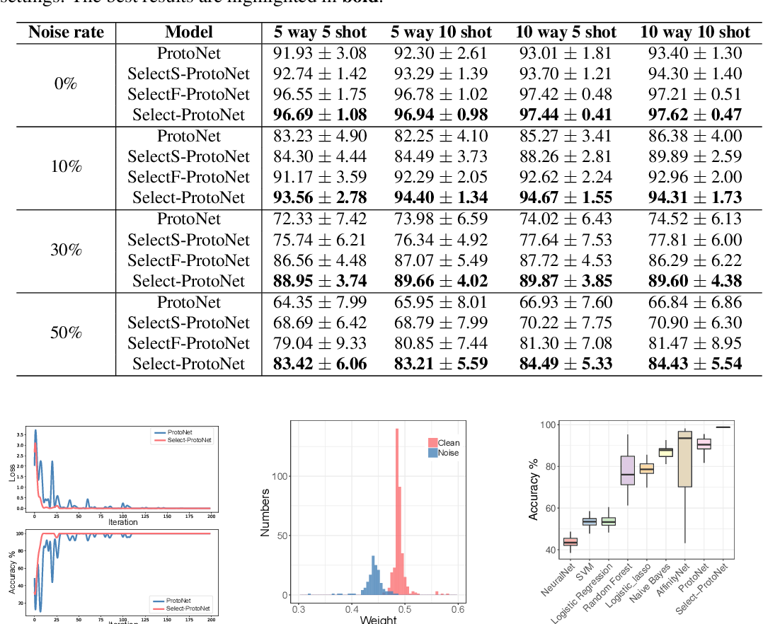 Figure 2 for Select-ProtoNet: Learning to Select for Few-Shot Disease Subtype Prediction