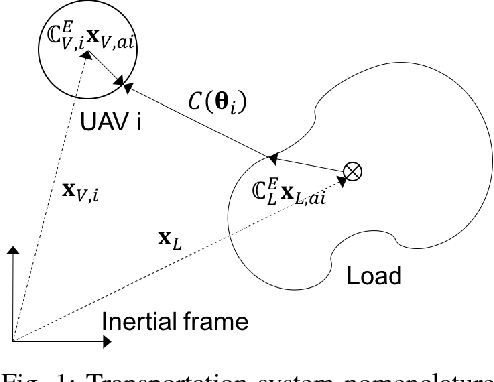 Control Synthesis For Multi Uav Slung Load Systems With