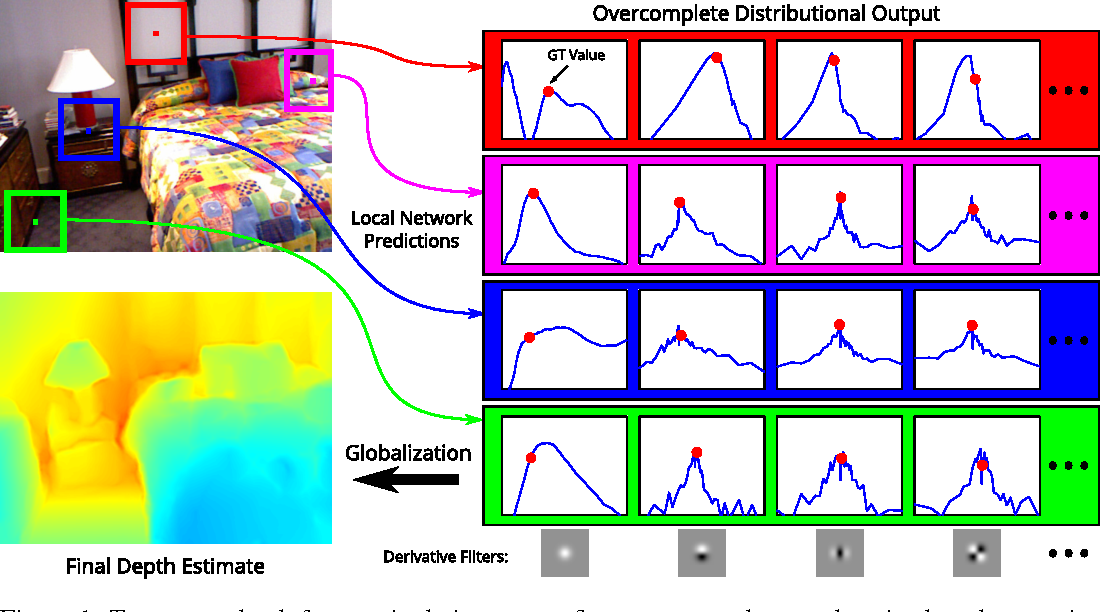 Figure 1 for Depth from a Single Image by Harmonizing Overcomplete Local Network Predictions