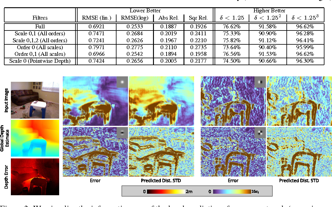 Figure 3 for Depth from a Single Image by Harmonizing Overcomplete Local Network Predictions