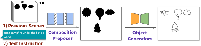 Figure 2 for Scones: Towards Conversational Authoring of Sketches