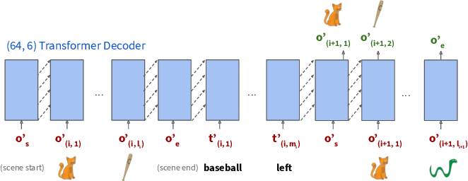 Figure 3 for Scones: Towards Conversational Authoring of Sketches