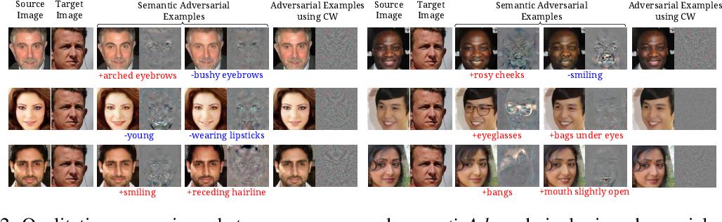 Figure 2 for SemanticAdv: Generating Adversarial Examples via Attribute-conditional Image Editing
