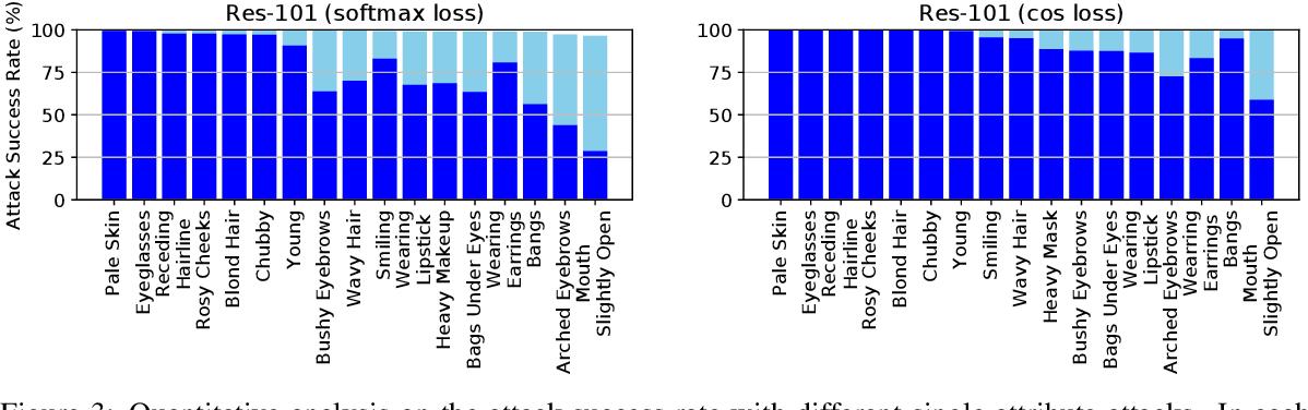 Figure 4 for SemanticAdv: Generating Adversarial Examples via Attribute-conditional Image Editing