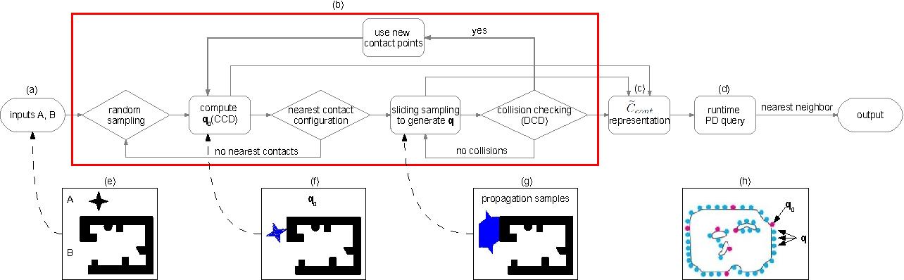 Figure 1 for Efficient Penetration Depth Computation between Rigid Models using Contact Space Propagation Sampling