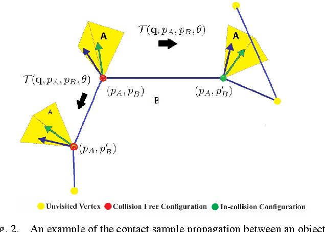 Figure 2 for Efficient Penetration Depth Computation between Rigid Models using Contact Space Propagation Sampling