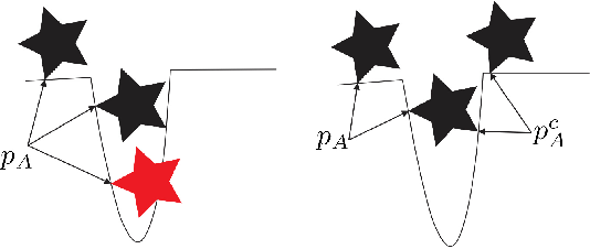 Figure 3 for Efficient Penetration Depth Computation between Rigid Models using Contact Space Propagation Sampling