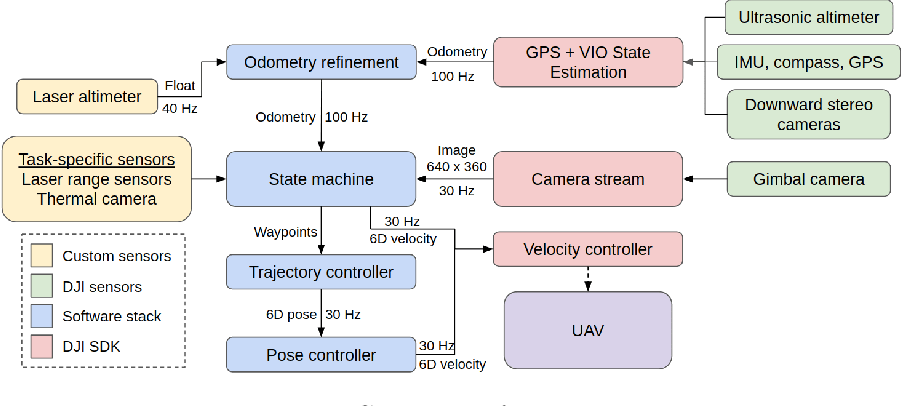 Figure 3 for Carnegie Mellon Team Tartan: Mission-level Robustness with Rapidly Deployed Autonomous Aerial Vehicles in the MBZIRC 2020