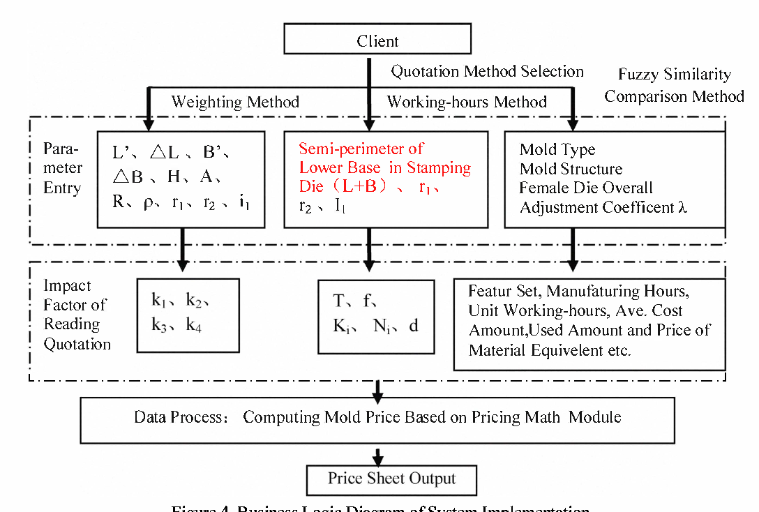 Figure 4 From Research On Quotation System Of Autos Stamping Die Logic Diagram Examples Business Implementation Symbol Meanings The Explained In