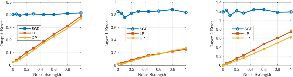 Figure 3 for Learning Two-Layer Residual Networks with Nonparametric Function Estimation by Convex Programming