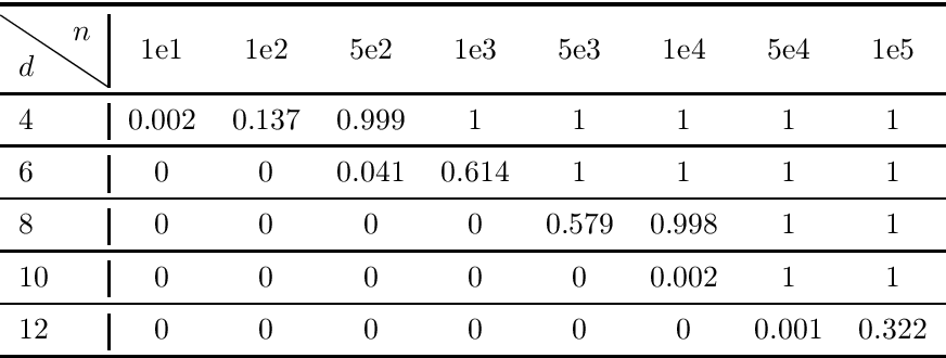 Figure 4 for Learning Two-Layer Residual Networks with Nonparametric Function Estimation by Convex Programming