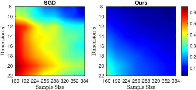 Figure 1 for Learning Two-Layer Residual Networks with Nonparametric Function Estimation by Convex Programming